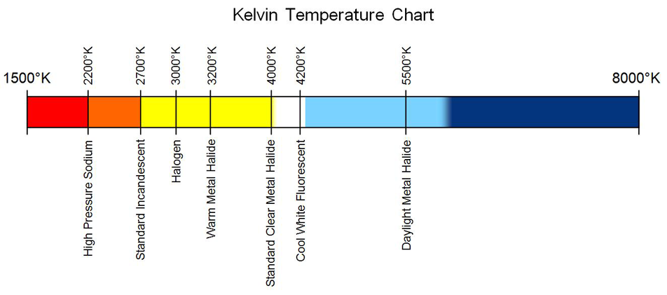 Kelvin Color Temperature Chart